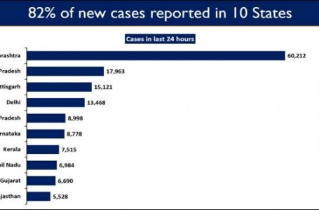 82% of New Cases reported from 10 States